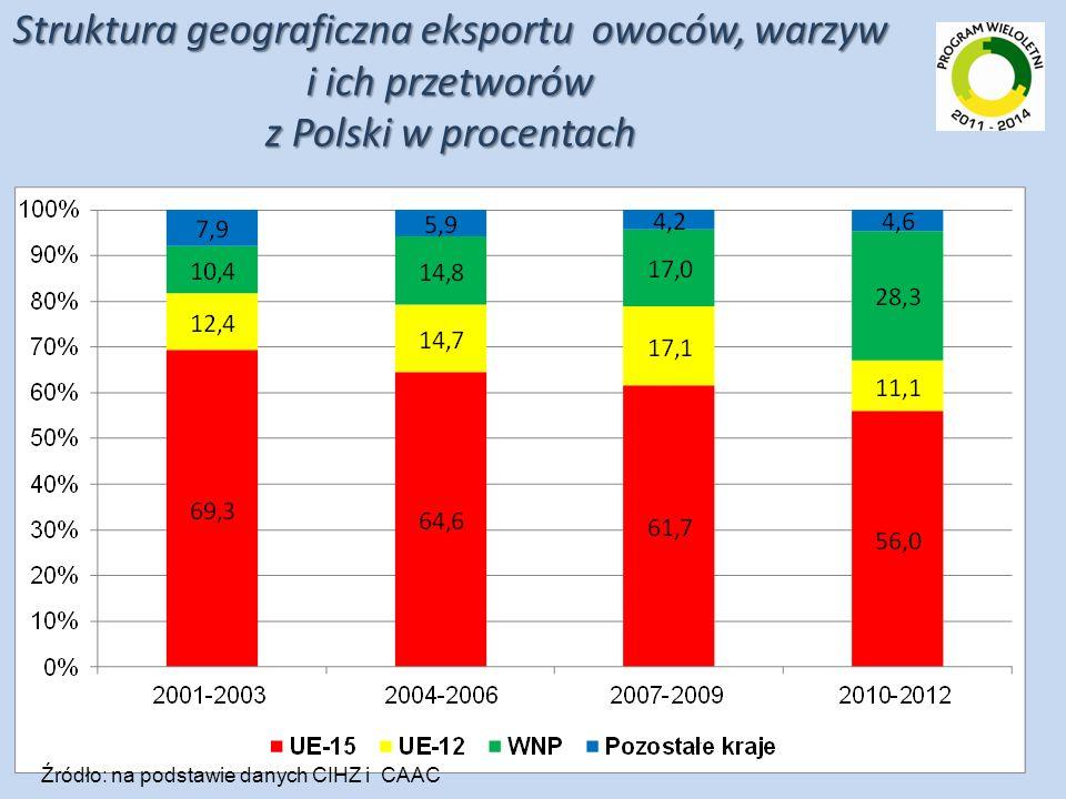 Struktura geograficzna eksportu owoców, warzyw i ich przetworów z Polski w procentach Źródło: na podstawie danych CIHZ i CAAC