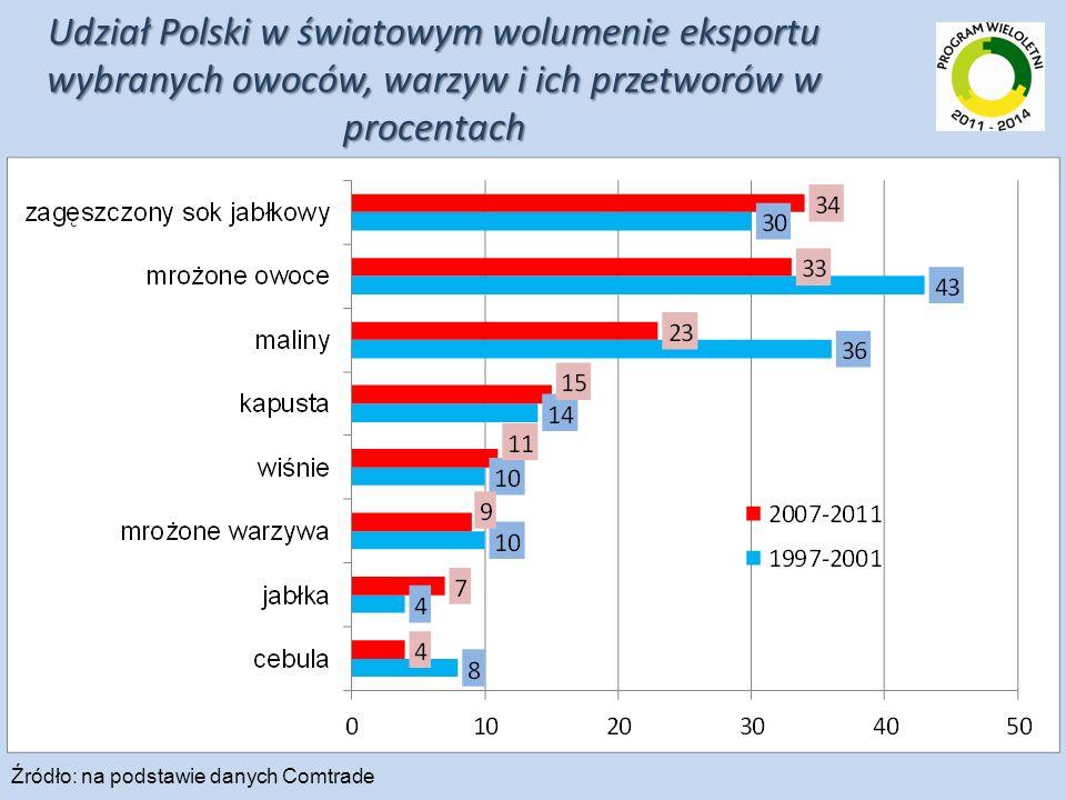 Udział Polski w światowym wolumenie eksportu wybranych owoców, warzyw i ich przetworów w procentach Źródło: na podstawie danych Comtrade