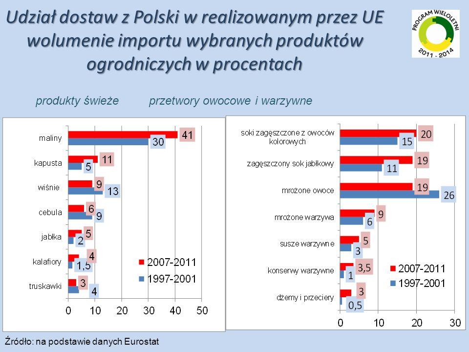 Udział dostaw z Polski w realizowanym przez UE wolumenie importu wybranych produktów ogrodniczych w procentach Źródło: na podstawie danych Eurostat pr