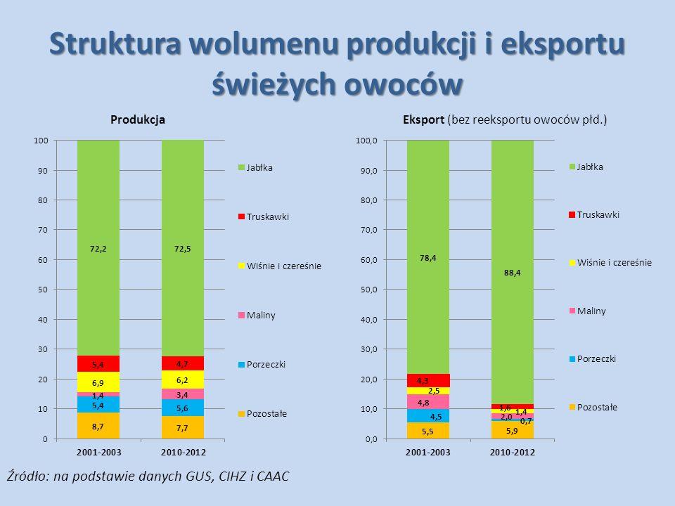 Jabłka Niemal wszystkie wskaźniki oceny zewnętrznej konkurencyjności w eksporcie tych owoców wykazują systematyczną tendencję wzrostową.