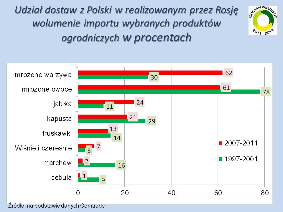 Udział dostaw z Polski w realizowanym przez Rosję wolumenie importu wybranych produktów ogrodniczych w procentach Źródło: na podstawie danych Comtrade
