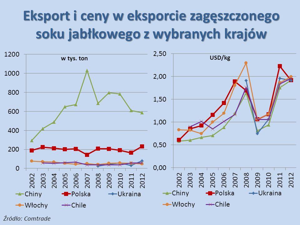 Eksport i ceny w eksporcie zagęszczonego soku jabłkowego z wybranych krajów Źródło: Comtrade
