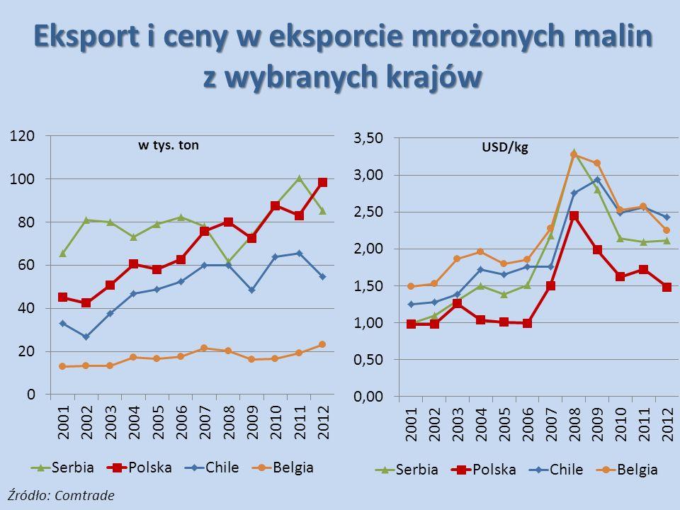 Eksport i ceny w eksporcie mrożonych malin z wybranych krajów Źródło: Comtrade