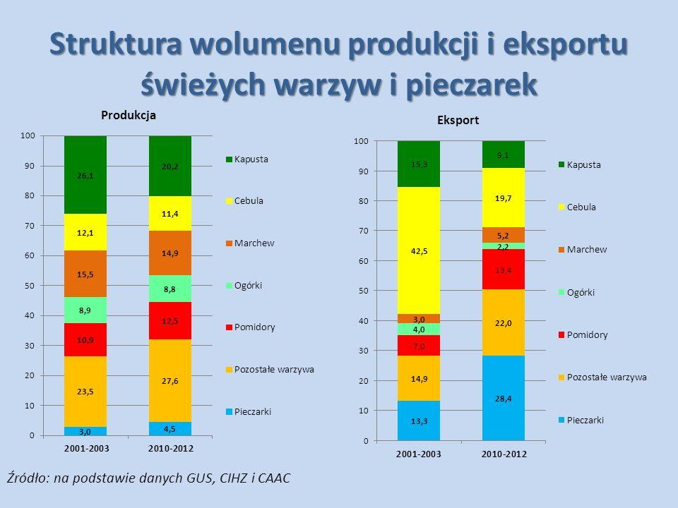 Struktura wolumenu produkcji i eksportu świeżych warzyw i pieczarek Źródło: na podstawie danych GUS, CIHZ i CAAC