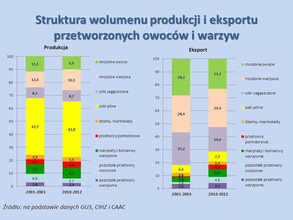 Pozostałe owoce W odróżnieniu od jabłek, w eksporcie większości pozostałych owoców dominują produkty przeznaczone do dalszego przetwórstwa w krajach odbiorcach.