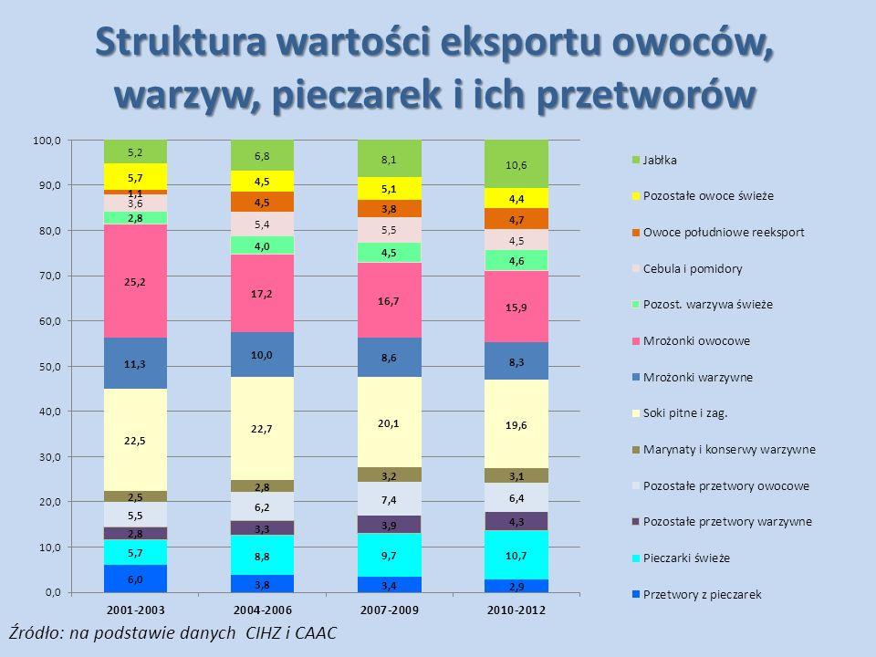 Struktura wartości eksportu owoców, warzyw, pieczarek i ich przetworów Źródło: na podstawie danych CIHZ i CAAC