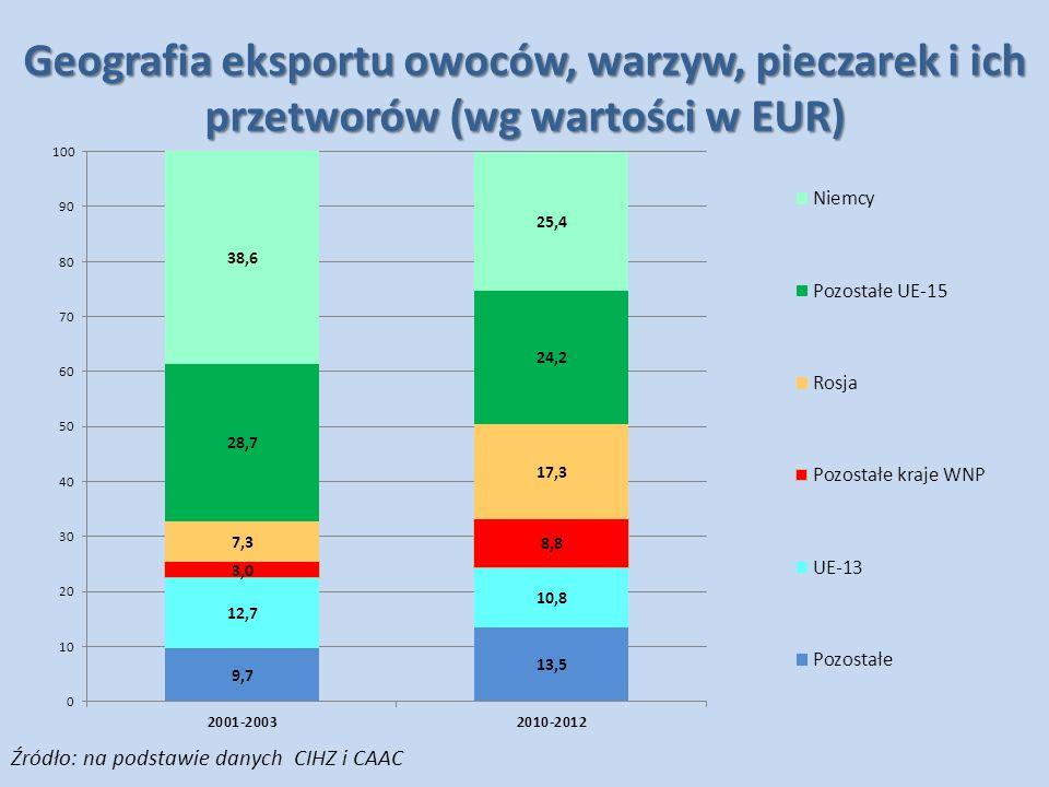 Geografia eksportu owoców, warzyw, pieczarek i ich przetworów (wg wartości w EUR) Źródło: na podstawie danych CIHZ i CAAC