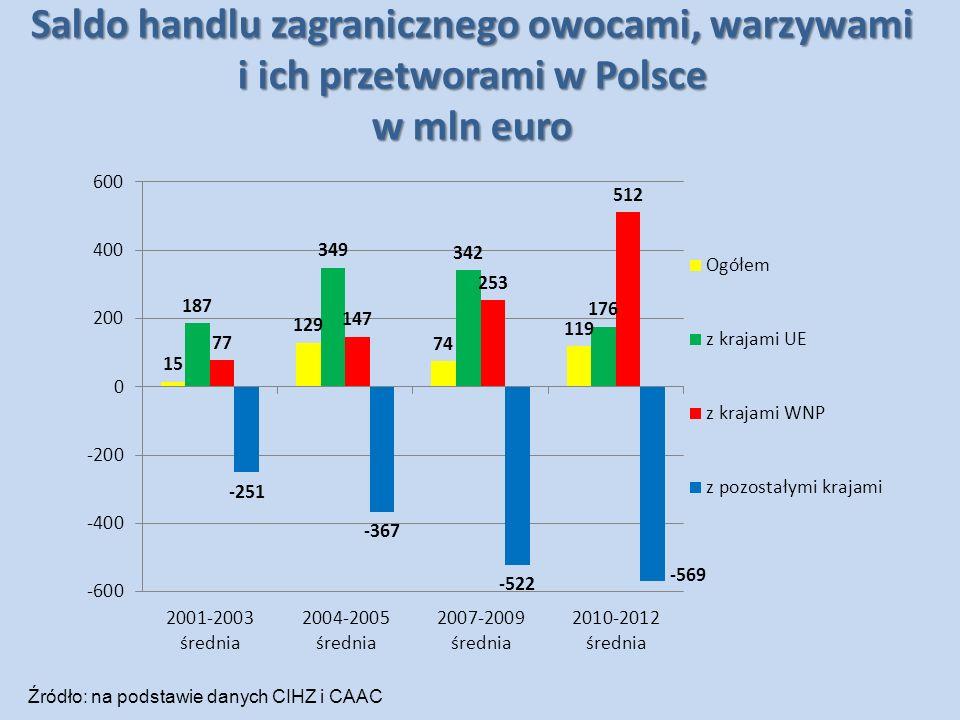 Wskaźniki konkurencyjności UE, Polski i WNP w handlu produktami sektora ogrodniczego WyszczególnienieEksport mld USDImport mld USD Saldo handlu zagranicznego mld USD TC Udział w eksporcie światowym % RCAIIT UE-28 2001-2003 35,543,8-8,30,8147,81,1784 2010-2012 70,086,8-16,80,8139,81,1183 UE-15 2001-2003 33,441,2-7,80,8145,01,1783 2010-2012 63,478,1-14,70,8136,11,1582 UE-13 2001-2003 2,12,6-0,50,812,81,3338 2010-2012 6,68,7-2,10,763,70,9053 Polska 2001-20031,00,80,21,251,42,7014 2010-20123,22,50,71,281,81,4034 WNP 2001-2003 0,41,8-1,40,220,50,4123 2010-2012 1,512,3-10,80,120,90,3518 Źródło: na podstawie danych WITS.