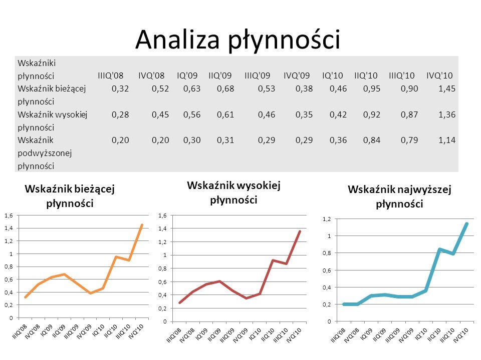 Analiza płynności Wskaźniki płynności IIIQ'08IVQ'08IQ'09IIQ'09IIIQ'09IVQ'09IQ'10IIQ'10IIIQ'10IVQ'10 Wskaźnik bieżącej płynności 0,320,520,630,680,530,