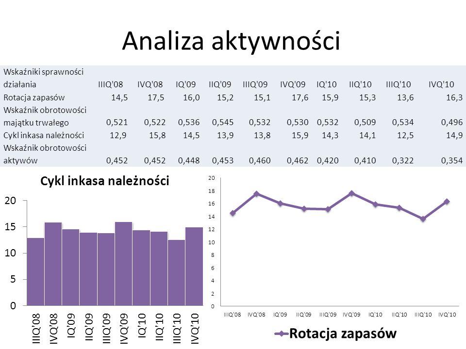 Analiza aktywności Wskaźniki sprawności działaniaIIIQ'08IVQ'08IQ'09IIQ'09IIIQ'09IVQ'09IQ'10IIQ'10IIIQ'10IVQ'10 Rotacja zapasów 14,517,5 16,015,215,117