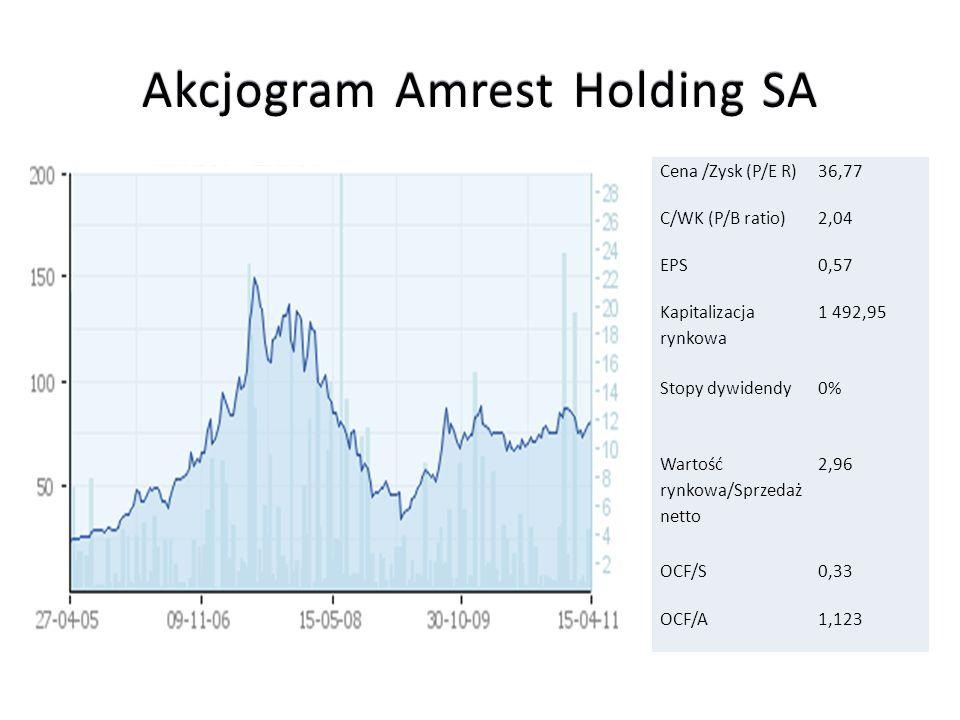 Akcjogram Amrest Holding SA Cena /Zysk (P/E R)36,77 C/WK (P/B ratio)2,04 EPS0,57 Kapitalizacja rynkowa 1 492,95 Stopy dywidendy0% Wartość rynkowa/Sprz