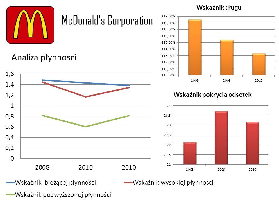 Analiza płynności McDonalds Corporation