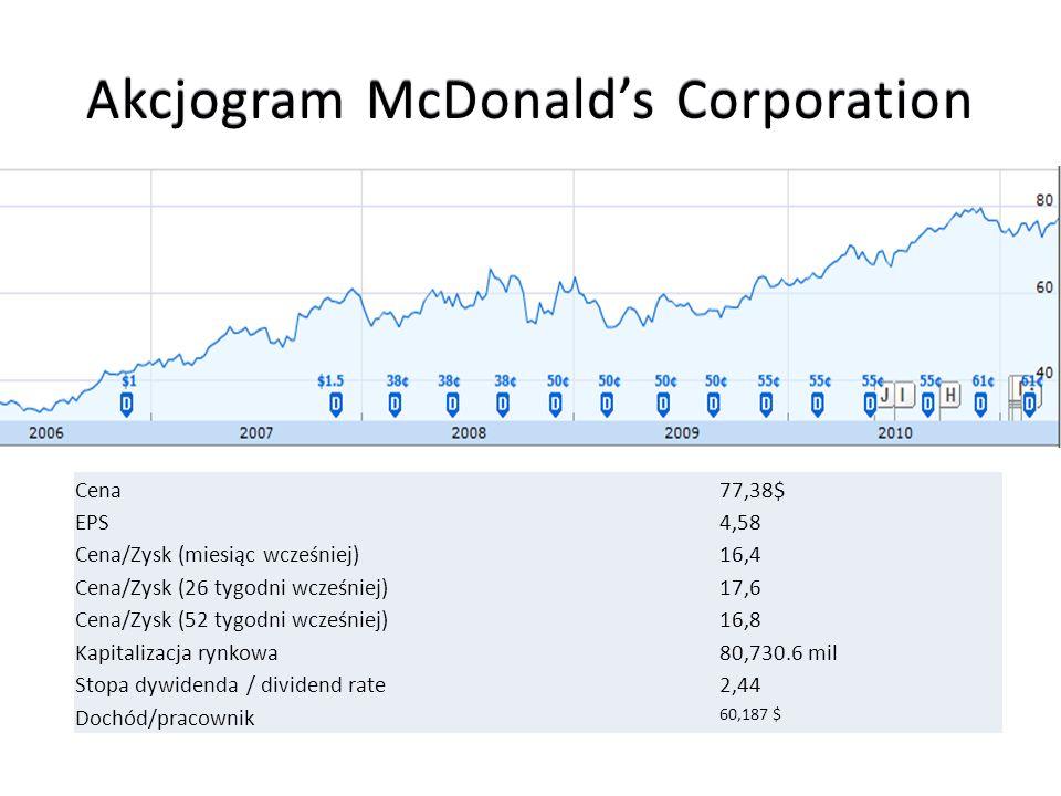 Akcjogram McDonalds Corporation Cena77,38$ EPS4,58 Cena/Zysk (miesiąc wcześniej)16,4 Cena/Zysk (26 tygodni wcześniej)17,6 Cena/Zysk (52 tygodni wcześn