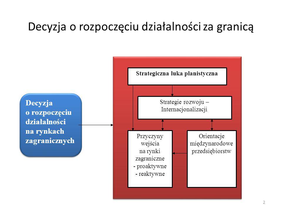 2 Decyzja o rozpoczęciu działalności na rynkach zagranicznych Strategiczna luka planistyczna Strategie rozwoju – Internacjonalizacji Orientacje międzynarodowe przedsiębiorstw Przyczyny wejścia na rynki zagraniczne - proaktywne - reaktywne