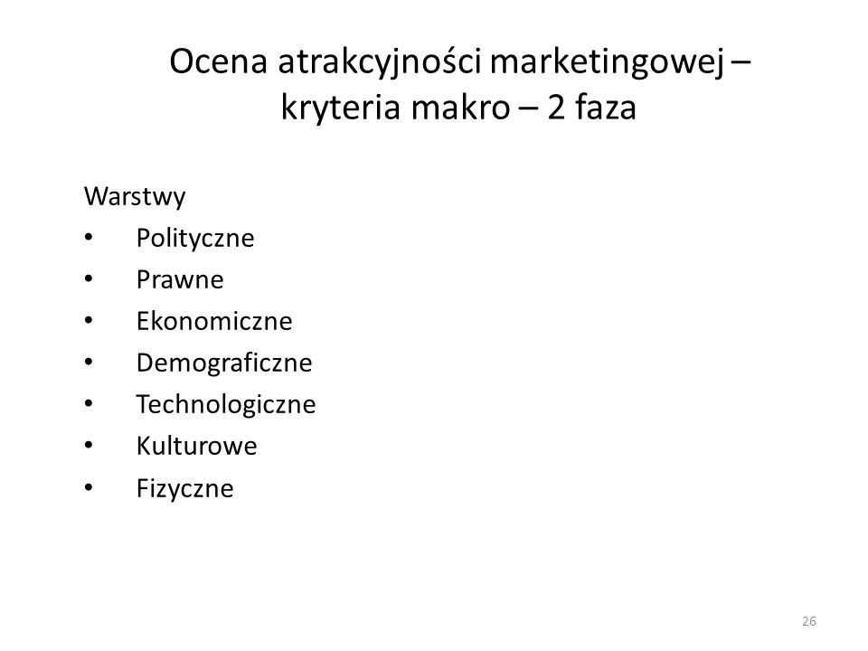 Ocena atrakcyjności marketingowej – kryteria makro – 2 faza Warstwy Polityczne Prawne Ekonomiczne Demograficzne Technologiczne Kulturowe Fizyczne 26