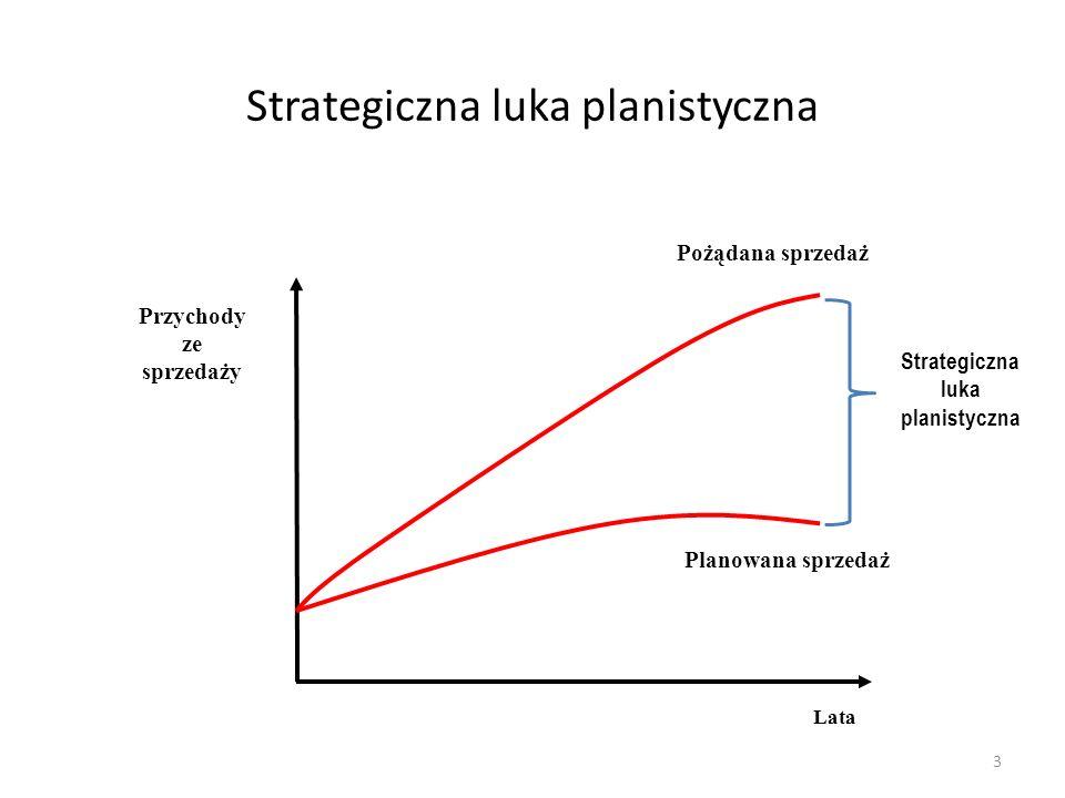 Strategiczna luka planistyczna 3 Lata Przychody ze sprzedaży Planowana sprzedaż Pożądana sprzedaż Strategiczna luka planistyczna