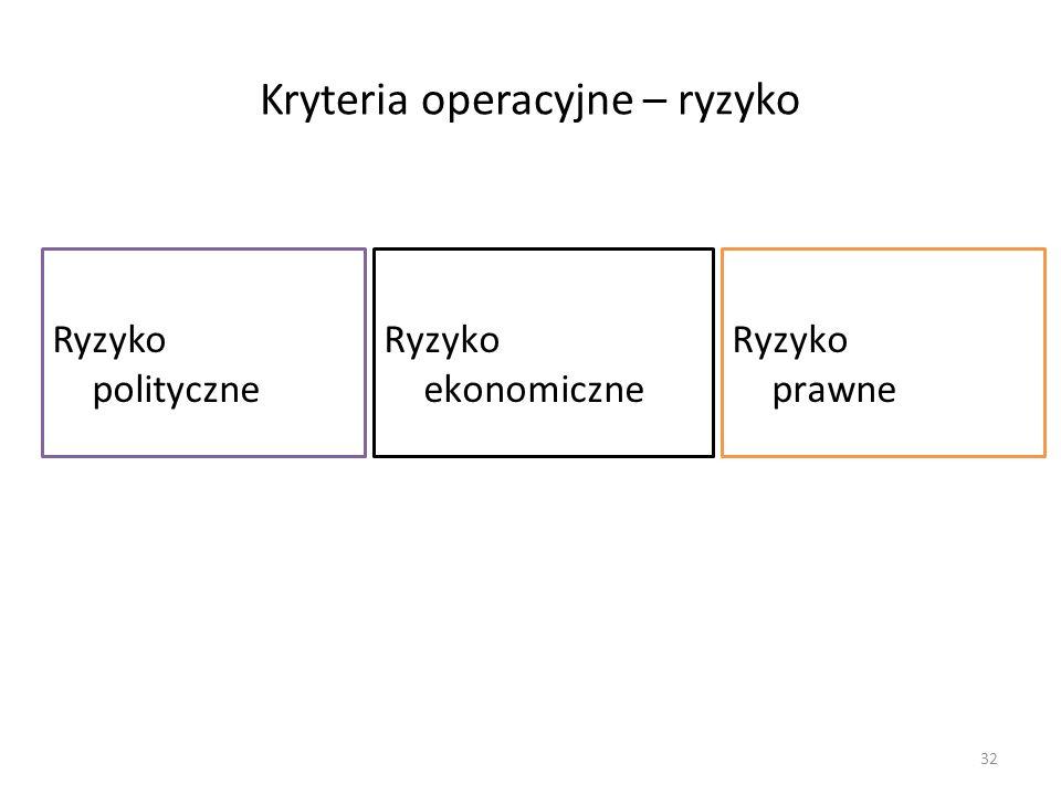 Kryteria operacyjne – ryzyko Ryzyko polityczne 32 Ryzyko ekonomiczne Ryzyko prawne