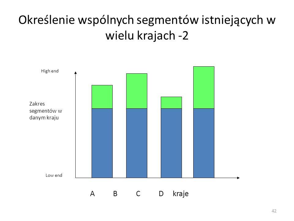 42 Określenie wspólnych segmentów istniejących w wielu krajach -2 A B C D kraje High end Low end Zakres segmentów w danym kraju