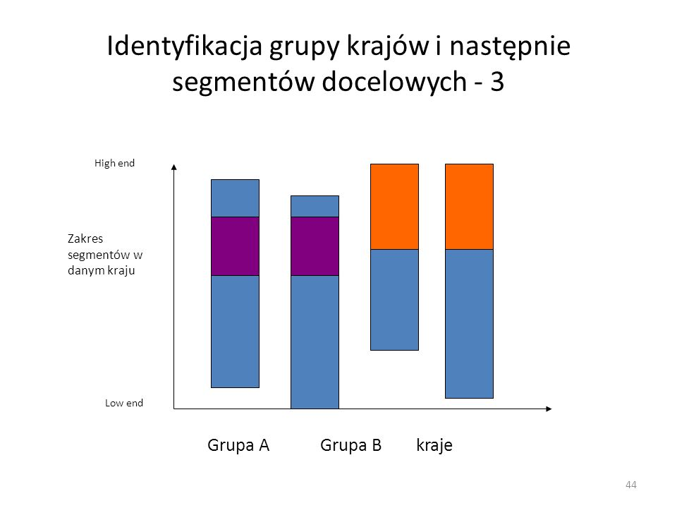 44 Identyfikacja grupy krajów i następnie segmentów docelowych - 3 Grupa A Grupa B kraje High end Low end Zakres segmentów w danym kraju