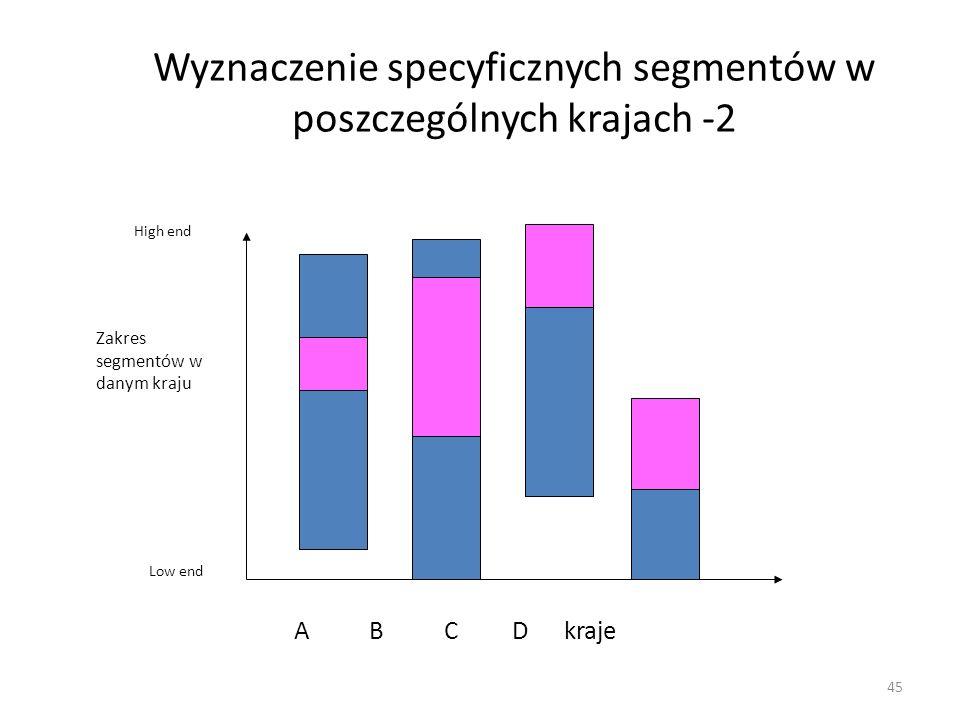 45 Wyznaczenie specyficznych segmentów w poszczególnych krajach -2 A B C D kraje High end Low end Zakres segmentów w danym kraju