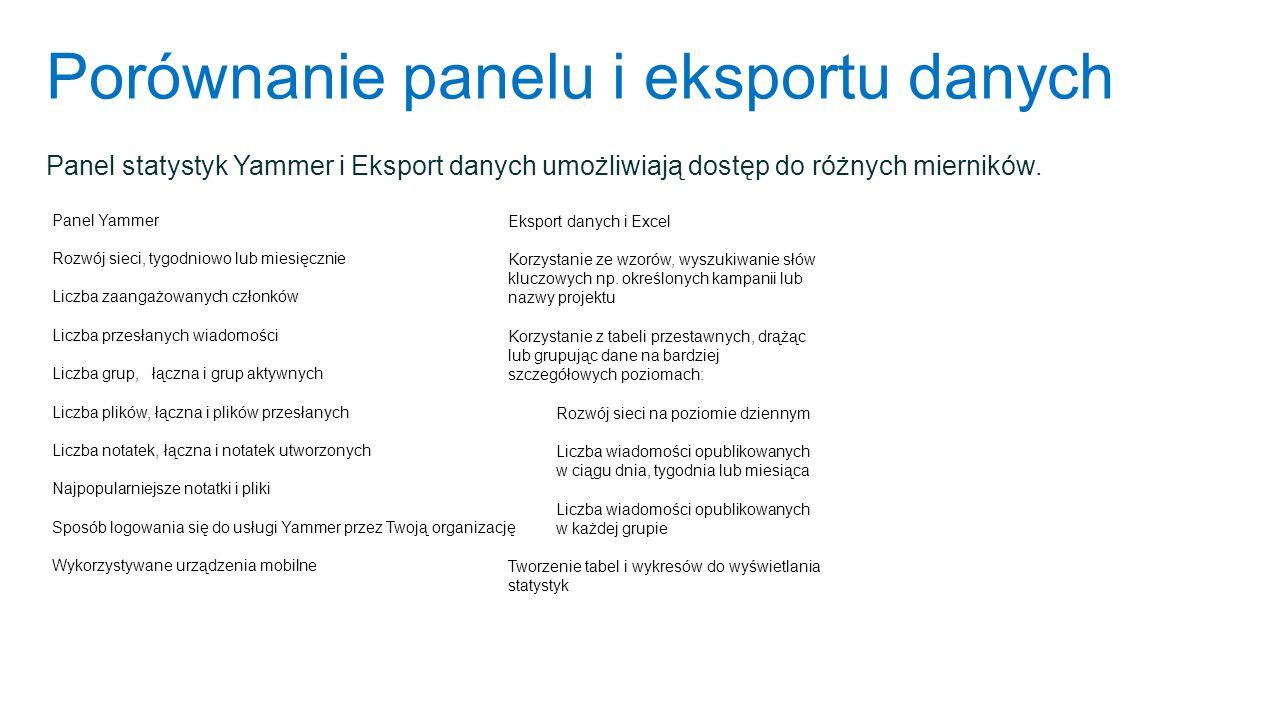 Porównanie panelu i eksportu danych Panel Yammer Rozwój sieci, tygodniowo lub miesięcznie Liczba zaangażowanych członków Liczba przesłanych wiadomości