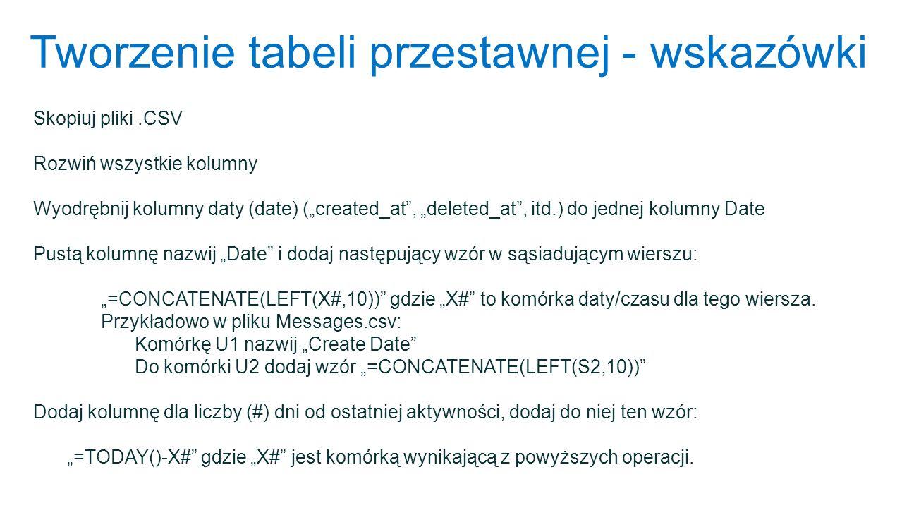 Tworzenie tabeli przestawnej - wskazówki Skopiuj pliki.CSV Rozwiń wszystkie kolumny Wyodrębnij kolumny daty (date) (created_at, deleted_at, itd.) do j