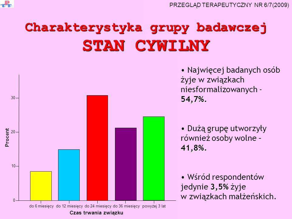 do 6 miesięcydo 12 miesięcydo 24 miesięcydo 36 miesięcypowyżej 3 lat Czas trwania związku 0 10 20 30 Procent Charakterystyka grupy badawczej STAN CYWILNY 54,7%.