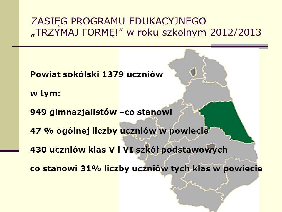 ZASIĘG PROGRAMU EDUKACYJNEGO TRZYMAJ FORMĘ! w roku szkolnym 2012/2013 Powiat sokólski 1379 uczniów w tym: 949 gimnazjalistów –co stanowi 47 % ogólnej