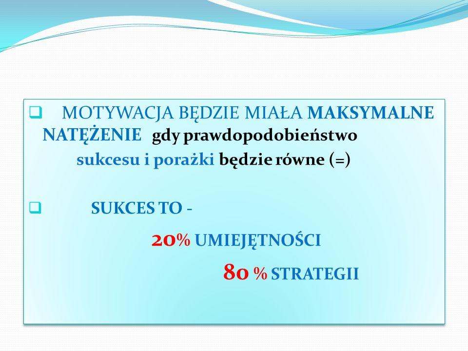MOTYWACJA BĘDZIE MIAŁA MAKSYMALNE NATĘŻENIE gdy prawdopodobieństwo sukcesu i porażki będzie równe (=) SUKCES TO - 20 % UMIEJĘTNOŚCI 80 % STRATEGII MOT