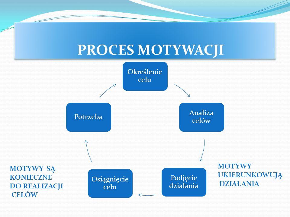 PROCES MOTYWACJI Określenie celu Analiza celów Podjęcie działania Osiągnięcie celu Potrzeba MOTYWY UKIERUNKOWUJĄ DZIAŁANIA MOTYWY SĄ KONIECZNE DO REAL