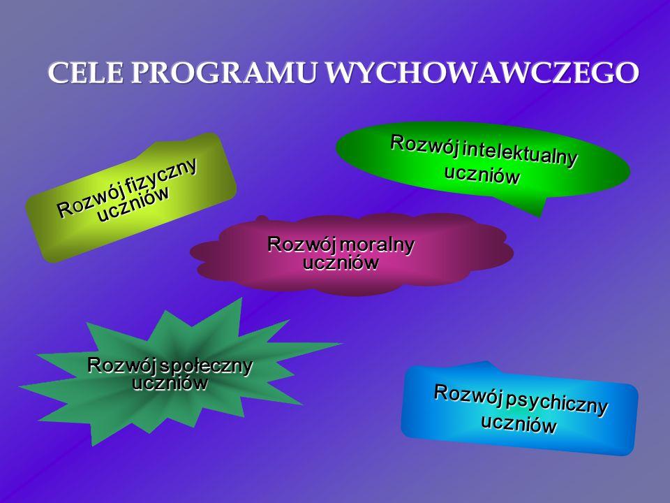 R o zwój fizyczny uczniów Rozwój psychiczny uczniów Rozwój intelektualny uczniów Rozwój moralny uczniów Rozwój społeczny uczniów