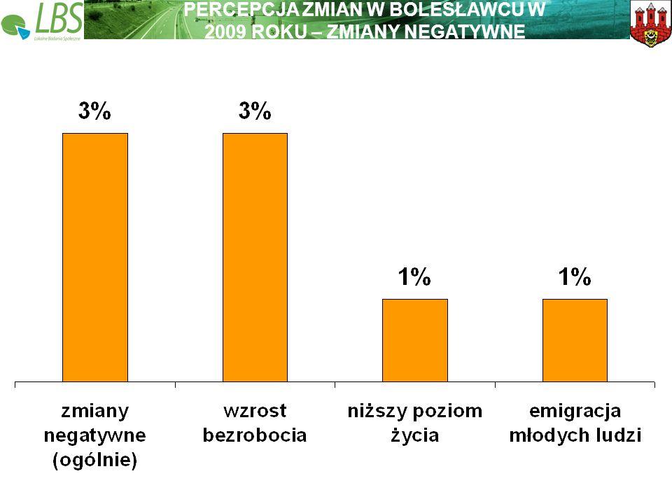 Warszawa, lipiec 2009 roku 11 Lokalne Badania Społeczne Wspieramy lokalną Polskę PERCEPCJA ZMIAN W BOLESŁAWCU W 2009 ROKU – ZMIANY NEGATYWNE