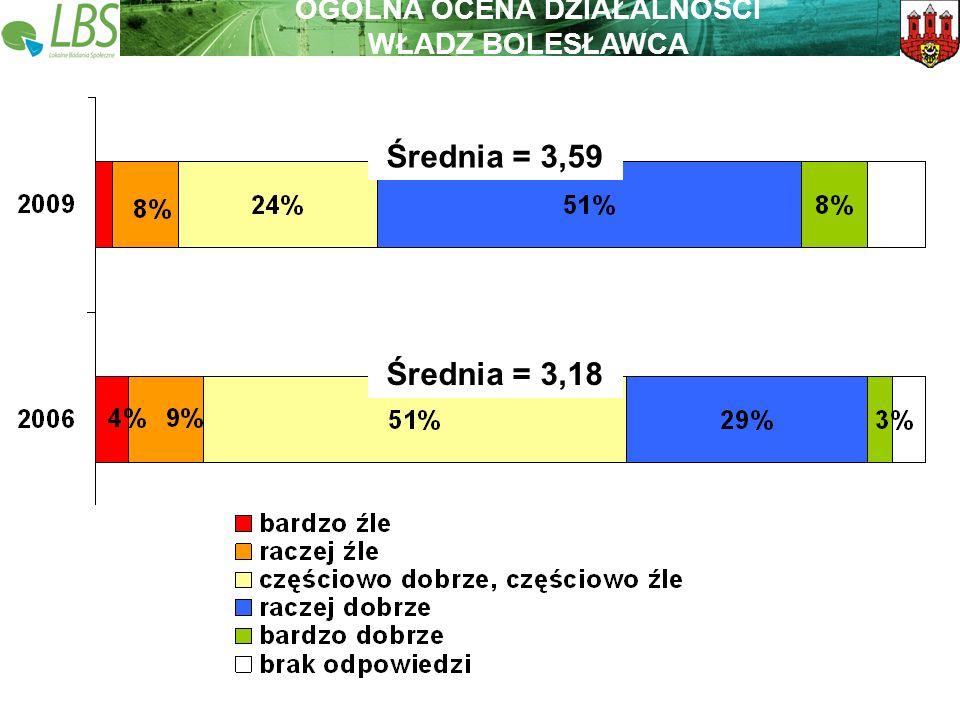 Warszawa, lipiec 2009 roku 17 Lokalne Badania Społeczne Wspieramy lokalną Polskę Średnia = 3,59 Średnia = 3,18 OGÓLNA OCENA DZIAŁALNOŚCI WŁADZ BOLESŁA