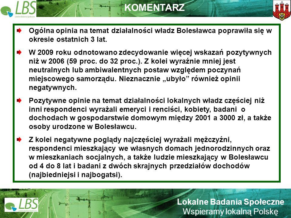 Warszawa, lipiec 2009 roku 18 Lokalne Badania Społeczne Wspieramy lokalną Polskę Ogólna opinia na temat działalności władz Bolesławca poprawiła się w