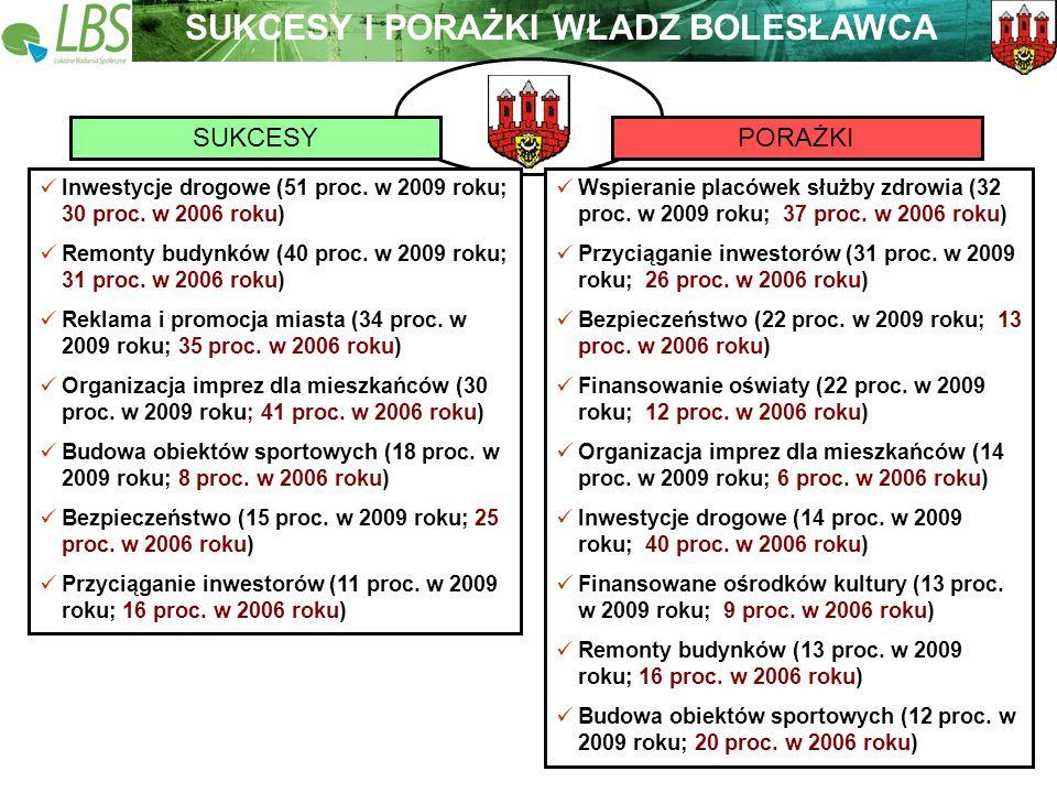 Warszawa, lipiec 2009 roku 19 Lokalne Badania Społeczne Wspieramy lokalną Polskę SUKCESYPORAŻKI SUKCESY I PORAŻKI WŁADZ BOLESŁAWCA Inwestycje drogowe