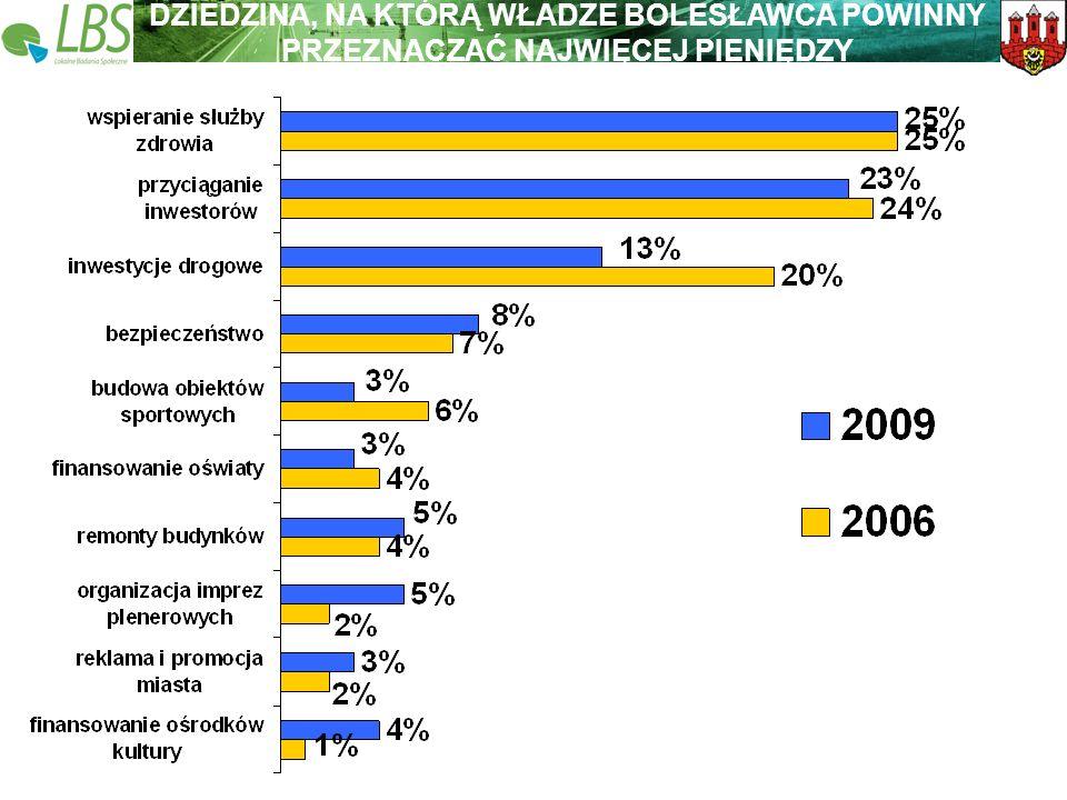 Warszawa, lipiec 2009 roku 21 Lokalne Badania Społeczne Wspieramy lokalną Polskę DZIEDZINA, NA KTÓRĄ WŁADZE BOLESŁAWCA POWINNY PRZEZNACZAĆ NAJWIĘCEJ PIENIĘDZY