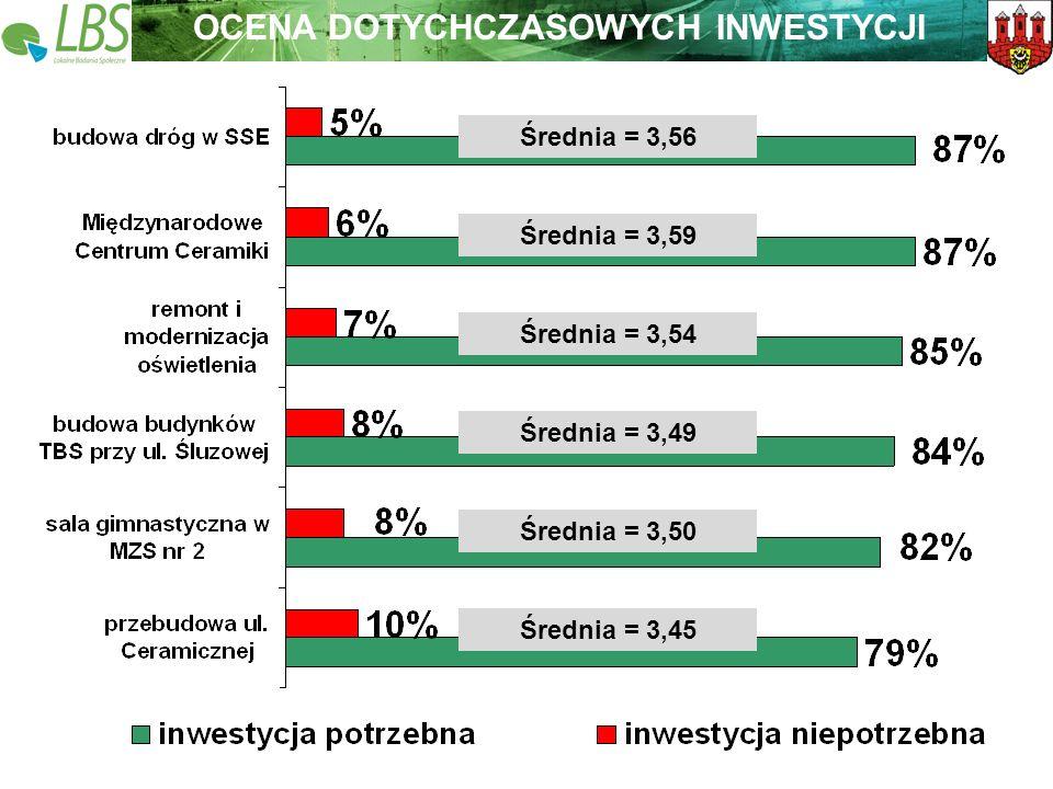 Warszawa, lipiec 2009 roku 23 Lokalne Badania Społeczne Wspieramy lokalną Polskę OCENA DOTYCHCZASOWYCH INWESTYCJI Średnia = 3,56 Średnia = 3,59 Średnia = 3,49 Średnia = 3,54 Średnia = 3,45 Średnia = 3,50