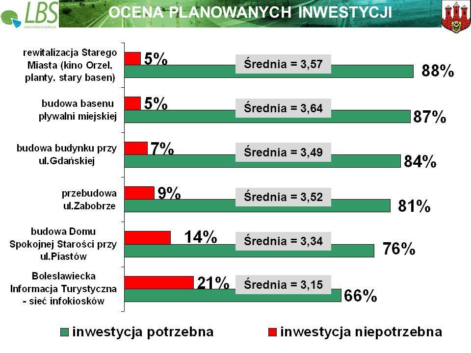 Warszawa, lipiec 2009 roku 24 Lokalne Badania Społeczne Wspieramy lokalną Polskę OCENA PLANOWANYCH INWESTYCJI Średnia = 3,15 Średnia = 3,34 Średnia = 3,52 Średnia = 3,49 Średnia = 3,64 Średnia = 3,57