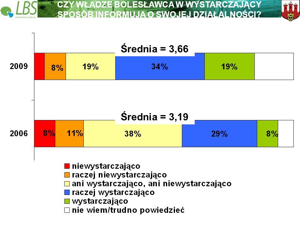 Warszawa, lipiec 2009 roku 26 Lokalne Badania Społeczne Wspieramy lokalną Polskę Średnia = 3,66 Średnia = 3,19 CZY WŁADZE BOLESŁAWCA W WYSTARCZAJĄCY SPOSÓB INFORMUJĄ O SWOJEJ DZIAŁALNOŚCI