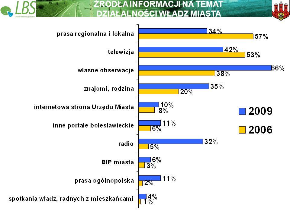 Warszawa, lipiec 2009 roku 28 Lokalne Badania Społeczne Wspieramy lokalną Polskę ŹRÓDŁA INFORMACJI NA TEMAT DZIAŁALNOŚCI WŁADZ MIASTA