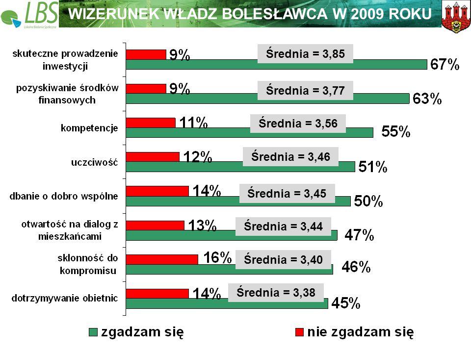Warszawa, lipiec 2009 roku 32 Lokalne Badania Społeczne Wspieramy lokalną Polskę WIZERUNEK WŁADZ BOLESŁAWCA W 2009 ROKU Średnia = 3,38 Średnia = 3,40