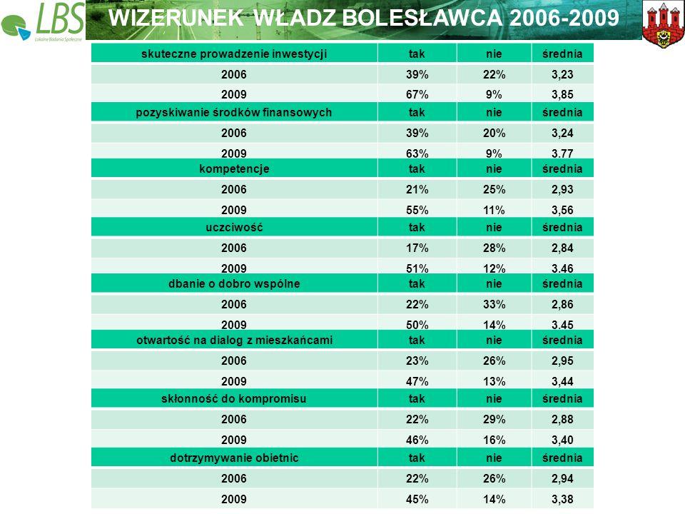Warszawa, lipiec 2009 roku 33 Lokalne Badania Społeczne Wspieramy lokalną Polskę WIZERUNEK WŁADZ BOLESŁAWCA 2006-2009 skuteczne prowadzenie inwestycji