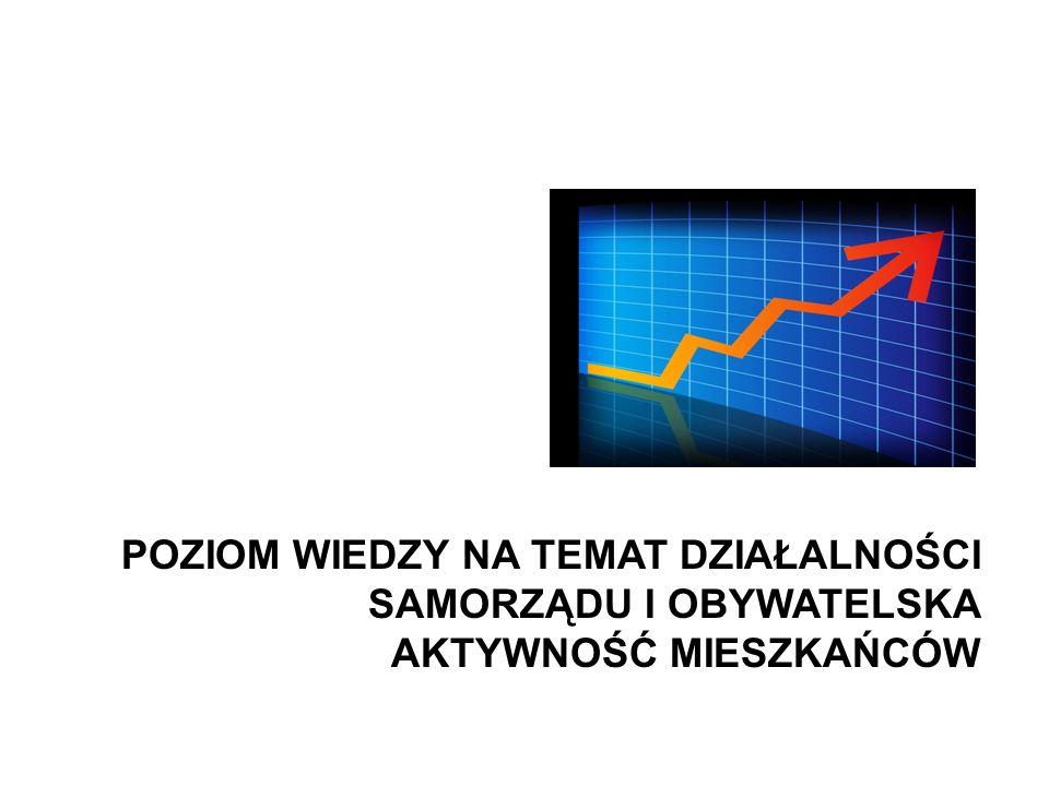 Warszawa, lipiec 2009 roku 35 Lokalne Badania Społeczne Wspieramy lokalną Polskę POZIOM WIEDZY NA TEMAT DZIAŁALNOŚCI SAMORZĄDU I OBYWATELSKA AKTYWNOŚĆ