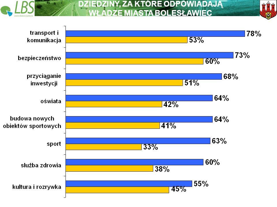 Warszawa, lipiec 2009 roku 37 Lokalne Badania Społeczne Wspieramy lokalną Polskę DZIEDZINY, ZA KTÓRE ODPOWIADAJĄ WŁADZE MIASTA BOLESŁAWIEC