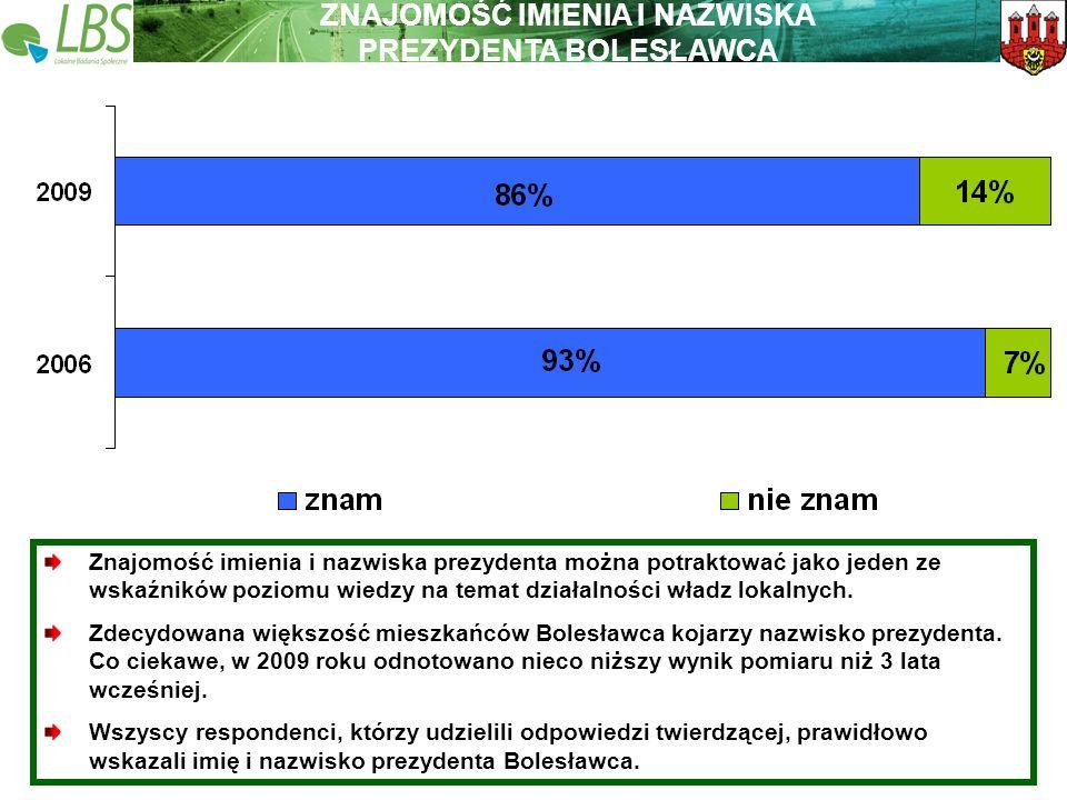 Warszawa, lipiec 2009 roku 39 Lokalne Badania Społeczne Wspieramy lokalną Polskę ZNAJOMOŚĆ IMIENIA I NAZWISKA PREZYDENTA BOLESŁAWCA Znajomość imienia i nazwiska prezydenta można potraktować jako jeden ze wskaźników poziomu wiedzy na temat działalności władz lokalnych.