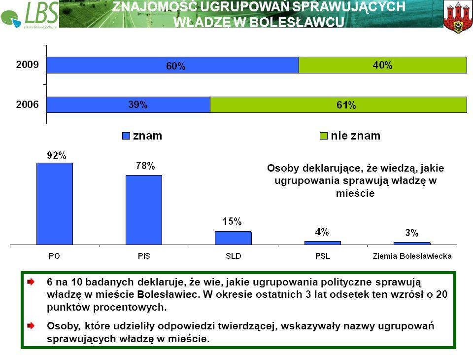 Warszawa, lipiec 2009 roku 40 Lokalne Badania Społeczne Wspieramy lokalną Polskę ZNAJOMOŚĆ UGRUPOWAŃ SPRAWUJĄCYCH WŁADZĘ W BOLESŁAWCU 6 na 10 badanych deklaruje, że wie, jakie ugrupowania polityczne sprawują władzę w mieście Bolesławiec.