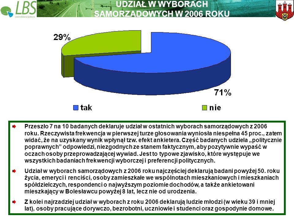 Warszawa, lipiec 2009 roku 41 Lokalne Badania Społeczne Wspieramy lokalną Polskę UDZIAŁ W WYBORACH SAMORZĄDOWYCH W 2006 ROKU Przeszło 7 na 10 badanych deklaruje udział w ostatnich wyborach samorządowych z 2006 roku.