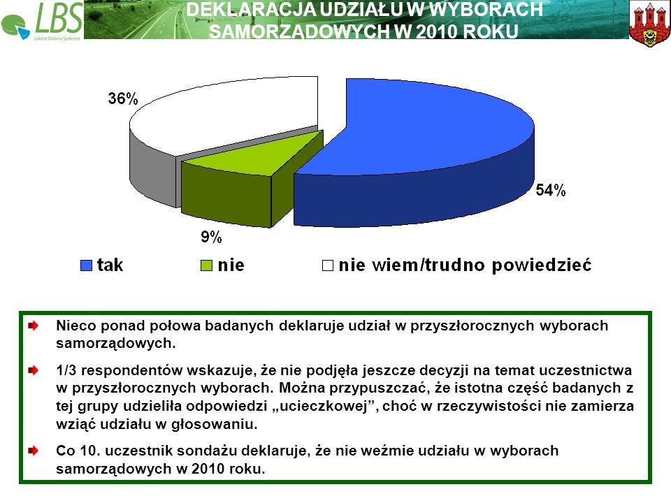 Warszawa, lipiec 2009 roku 42 Lokalne Badania Społeczne Wspieramy lokalną Polskę DEKLARACJA UDZIAŁU W WYBORACH SAMORZĄDOWYCH W 2010 ROKU Nieco ponad p