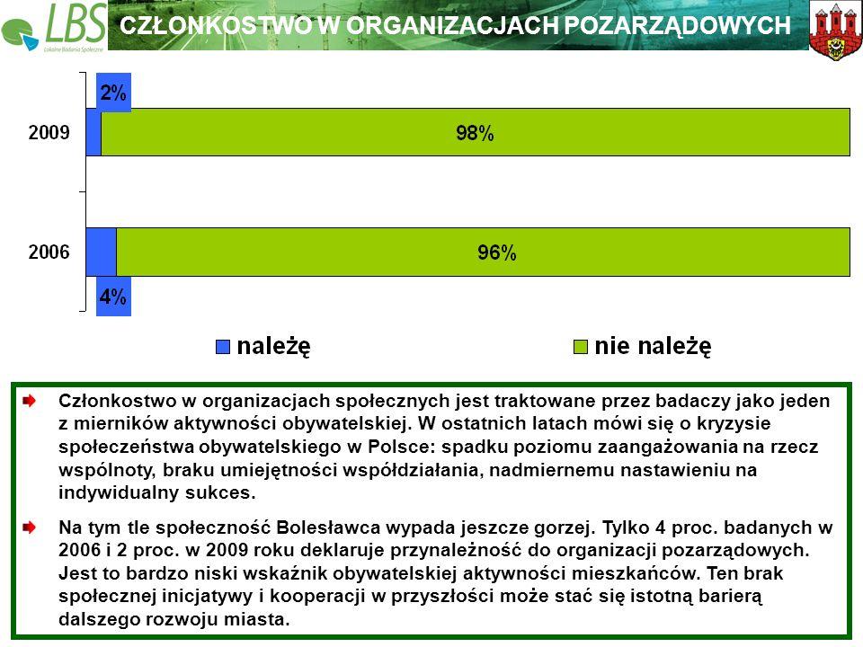 Warszawa, lipiec 2009 roku 43 Lokalne Badania Społeczne Wspieramy lokalną Polskę CZŁONKOSTWO W ORGANIZACJACH POZARZĄDOWYCH Członkostwo w organizacjach