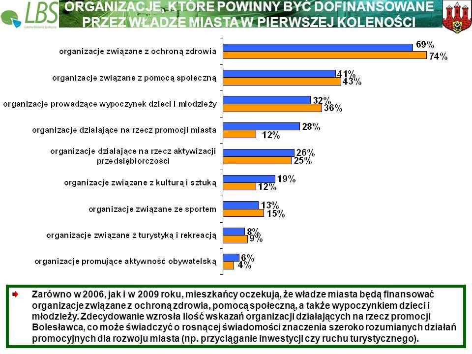 Warszawa, lipiec 2009 roku 44 Lokalne Badania Społeczne Wspieramy lokalną Polskę ORGANIZACJE, KTÓRE POWINNY BYĆ DOFINANSOWANE PRZEZ WŁADZE MIASTA W PI